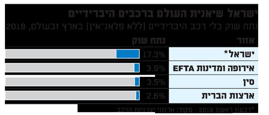 ישראל שיאנית העולם ברכבים היברידיים