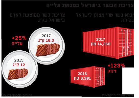 צריכת הבשר בישראל במגמת עלייה