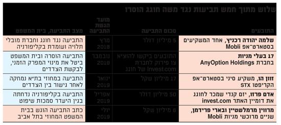 5 תביעות נגד משה חוגג והסטארט-אפים שלו בתוך כשנה בלבד