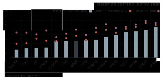 אמון הציבור במדינות ה-OECD-1