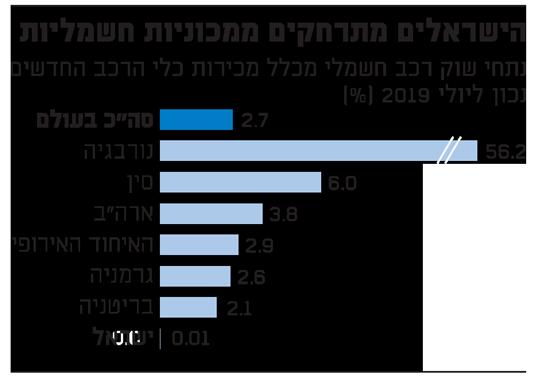 הישראלים מתרחקים ממכוניות חשמליות
