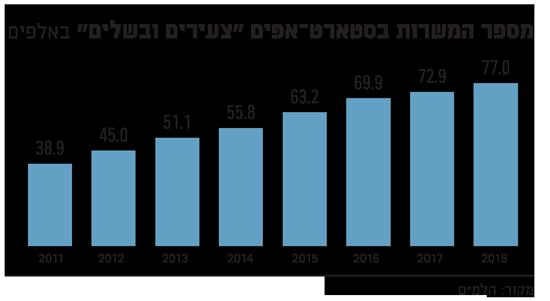 מספר המשרות בסטארט?אפים הישראליים