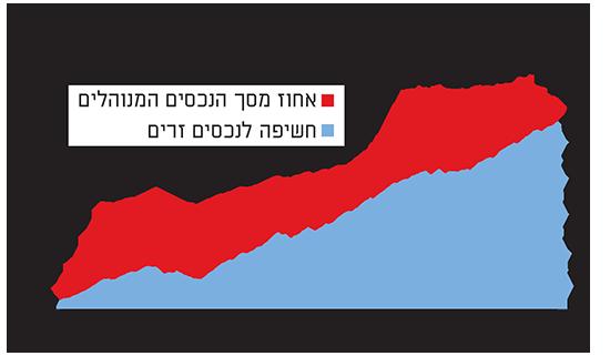צמיחה משמעותית בהיקף השקעות המוסדיים בחול