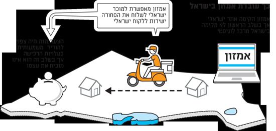 כך עובדת אמזון בישראל