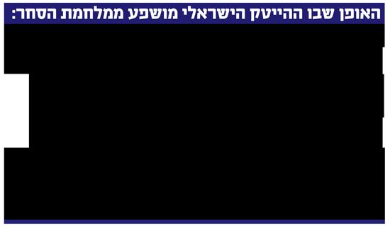 האופן שבו ההייטק הישראלי מושפע ממלחמת הסחר: