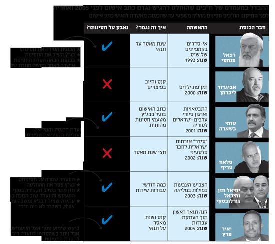 """ההבדל במעמדם של ח""""כים שהוחלט להגיש נגדם כתב אישום לפני 2005 ואחריה 1"""