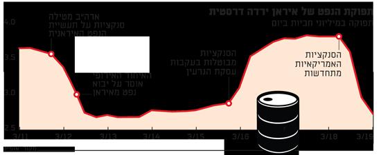 תפוקת הנפט של איראן