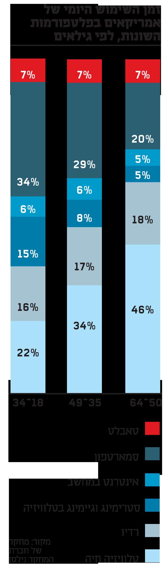 זמן השימוש היומי של אמריקאים בפלטפורמות השונות, לפי גילאים