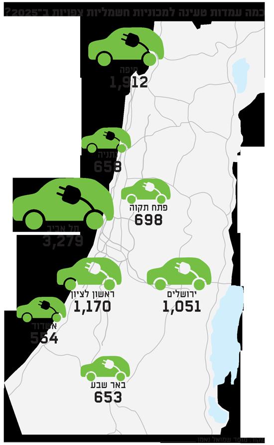 כמה עמדות טעינה למכוניות חשמליות צפויות ב?2025