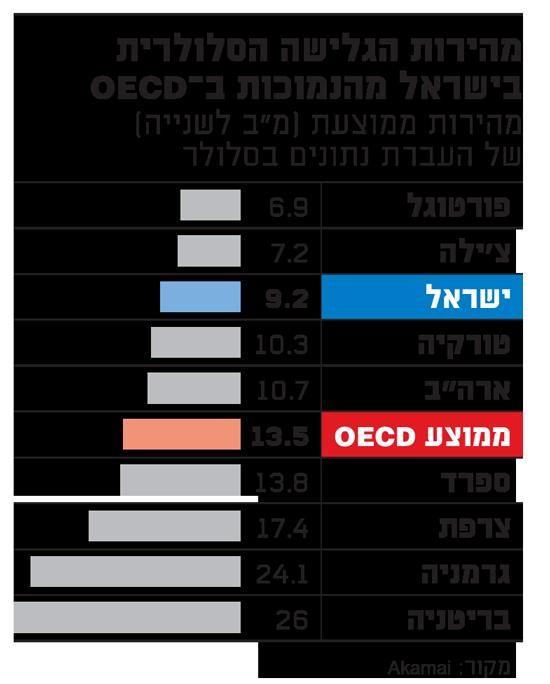 מהירות הגלישה הסלולרית בישראל
