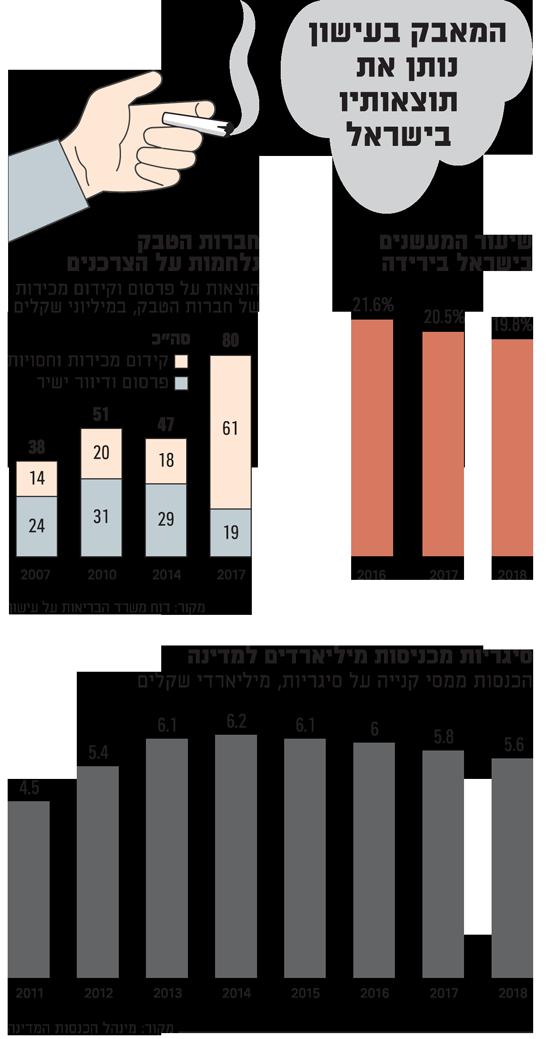 המאבק בעישון נותן את תוצאותיו בישראל