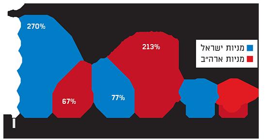 המניות בישראל יודעות גם לעשות יותר