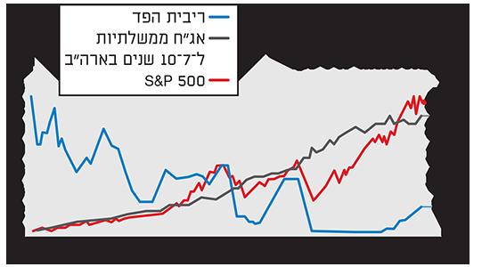 """הריבית ירדה והמניות והאג""""ח זינקו"""