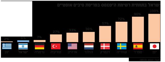 ישראל בתחתית