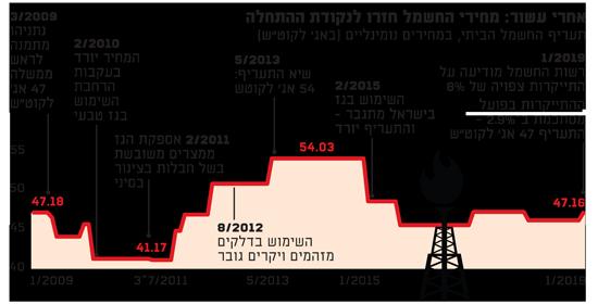 אחרי עשור מחירי החשמל