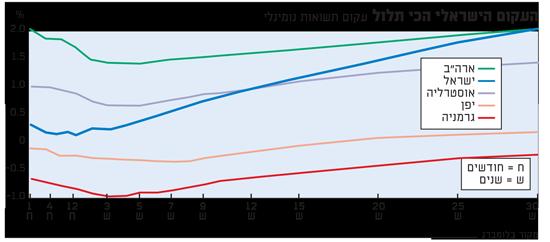 העקום הישראלי