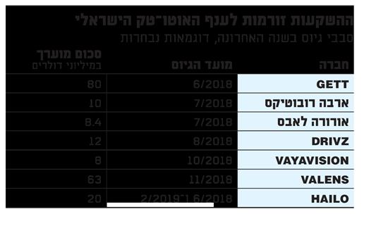 ההשקעות זורמות לענף האוטו טק הישראלי