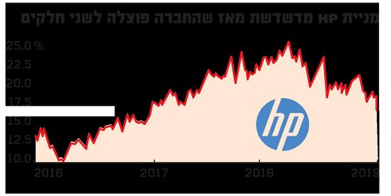 מניית HP מדשדשת מאז שהחברה פוצלה לשני חלקים