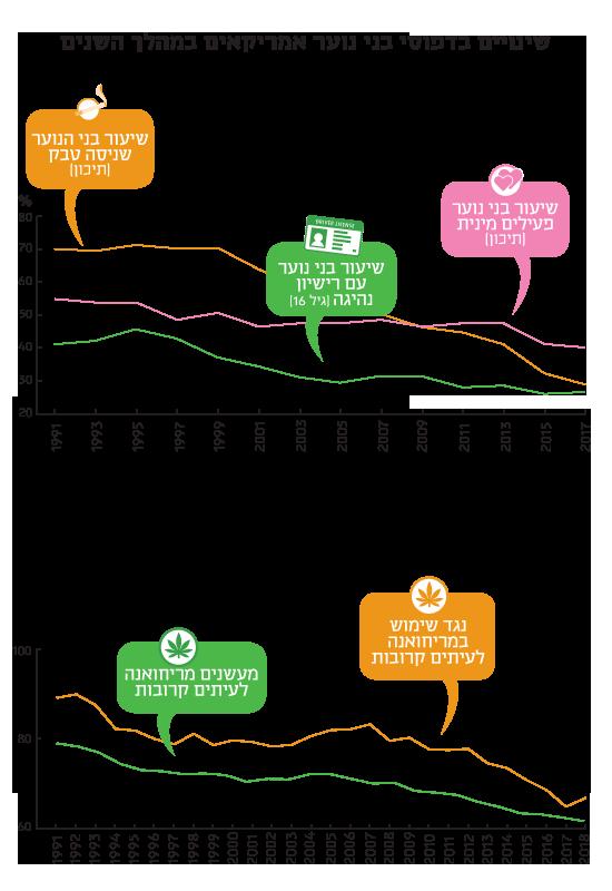 שינויים בדפוסי בני הנוער האמריקאים