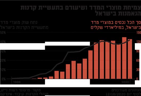 צמיחת-מוצרי-המדד-ושיעורם-בתעשיית-קרנות-הנאמנות-בישראל