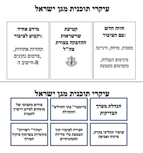 עיקרי תוכנית מגן ישראל / צילום: צילום מסך
