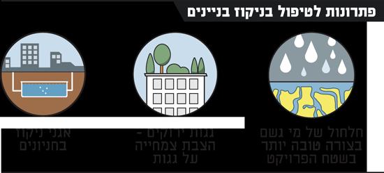 פתרונות לטיפול בניקוז בניינים