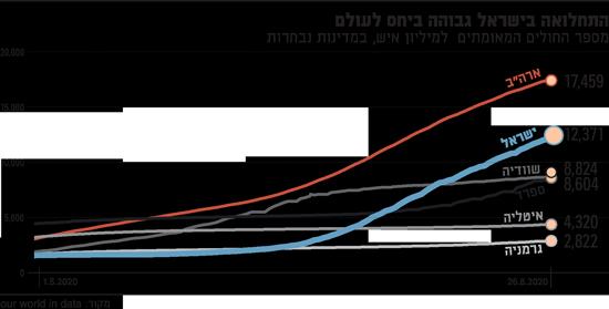 התחלואה-בישראל-גבוהה-ביחס-לעולם