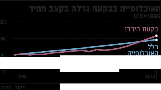 האוכלוסייה בבקעה גדלה בקצב מהיר