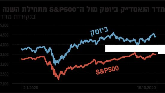 מדד הנאסדק ביוטק מול ה SP 500