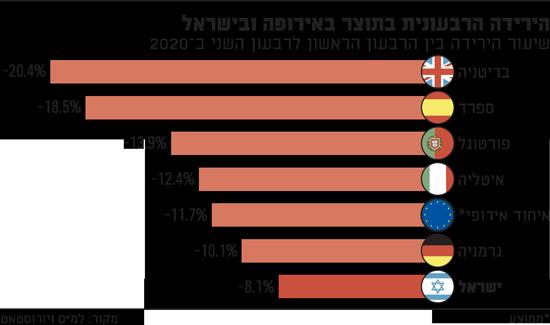 הירידה-הרבעונית-בתוצר-באירופה-ובישראל