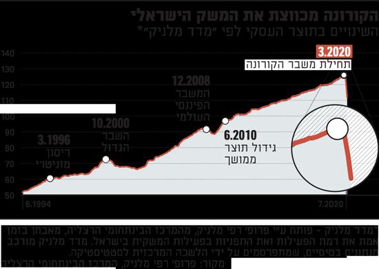 הקורונה מכווצת את המשק הישראלי