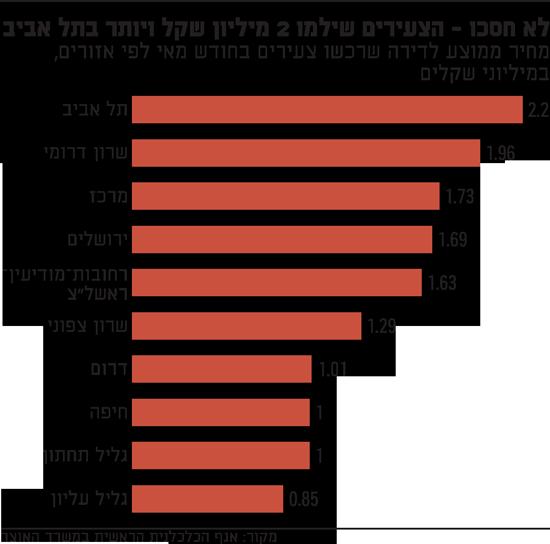 לא חסכו - הצעירים שילמו 2 מיליון שקל ויותר בתל אביב