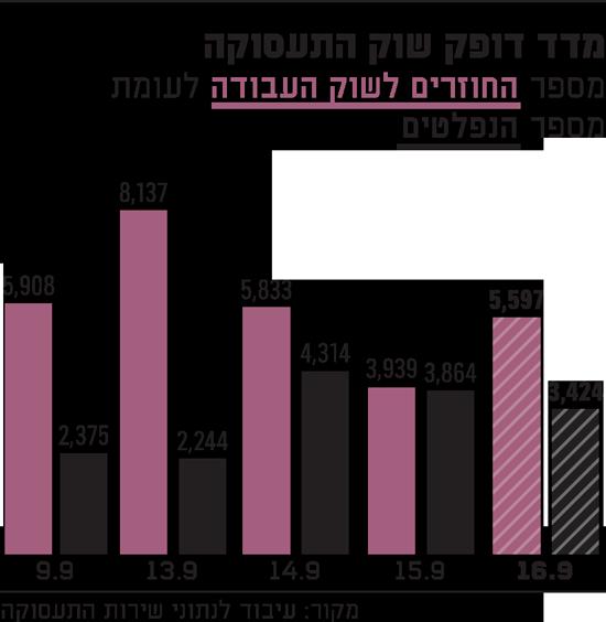 מדד-דופק-שוק-התעסוקה-16