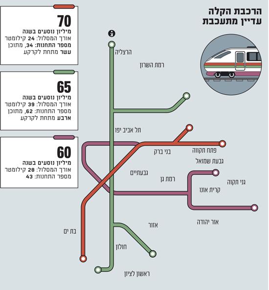 שלושת הקווים של הרכבת הקלה