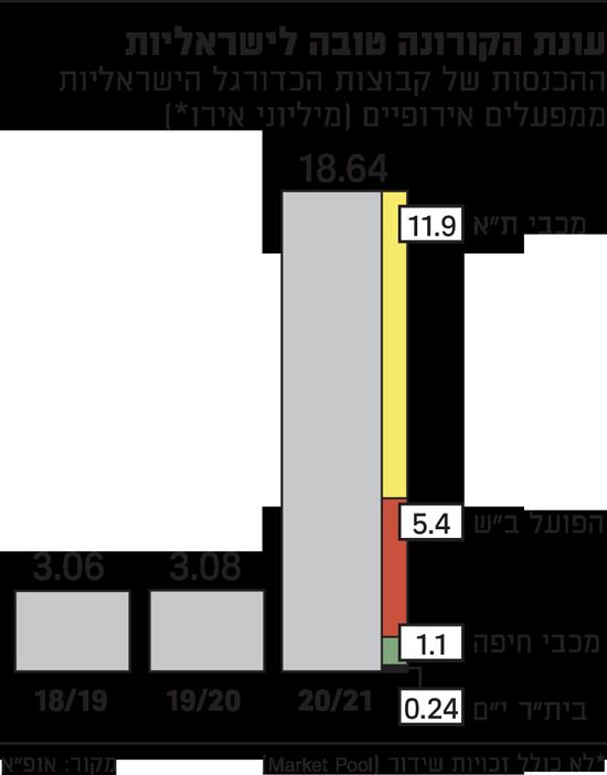 עונת-הקורונה-טובה-לישראליות