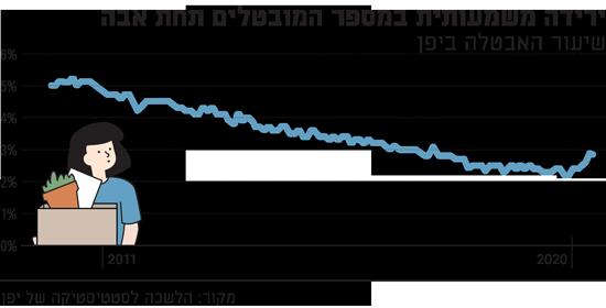 ירידה משמעותית במספר המובטלים תחת אבה