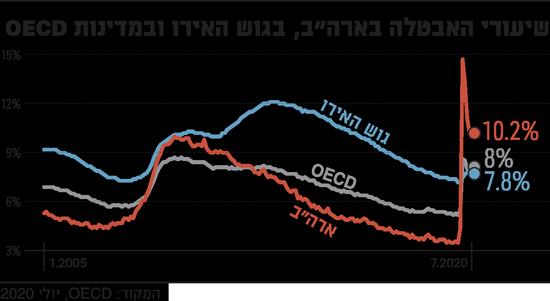 שיעור-האבטלה-של-ארהב,-גוש-האירו-ומדינות-OECD