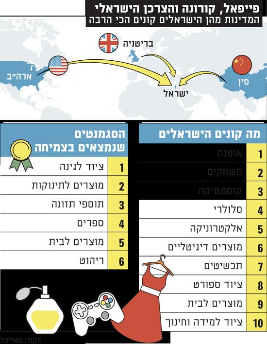 פייפאל,-קורונה-והצרכן-הישראלי