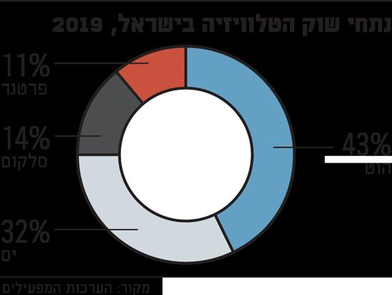 נתחי שוק הטלוויזיה בישראל, 2019