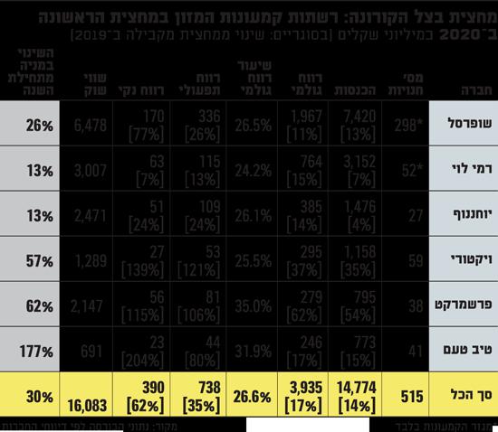 מחצית-בצל-הקורונה-רשתות-קמעונות-המזון-במחצית-הראשונה-ב2020
