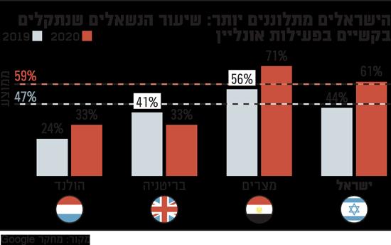 הישראלים מתלוננים יותר שיעור הנשאלים שנתקלים בקשיים בפעילות אונליין