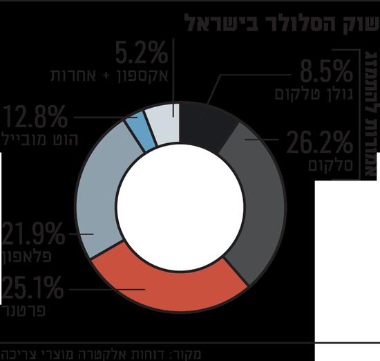 שוק הסלולר בישראל