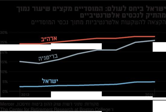 ישראל-ביחס-לעולם