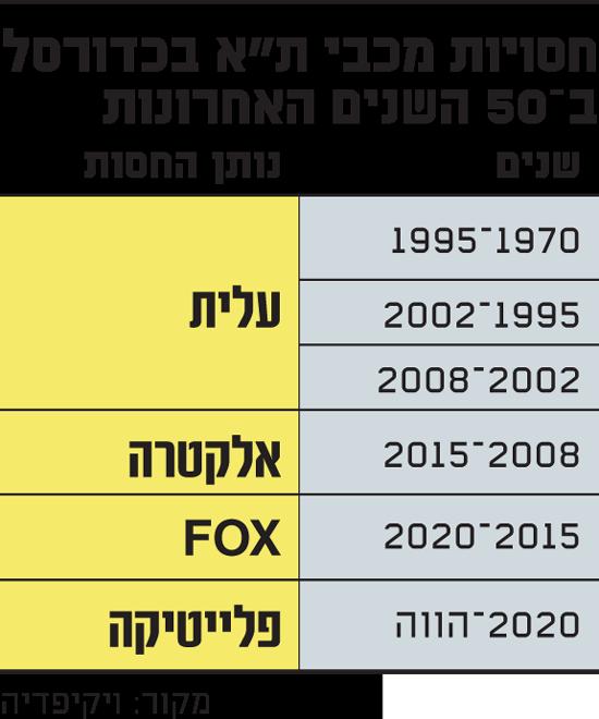 חסויות-מכבי-תל-אביב-בכדורסל-ב50-השנים-האחרונות
