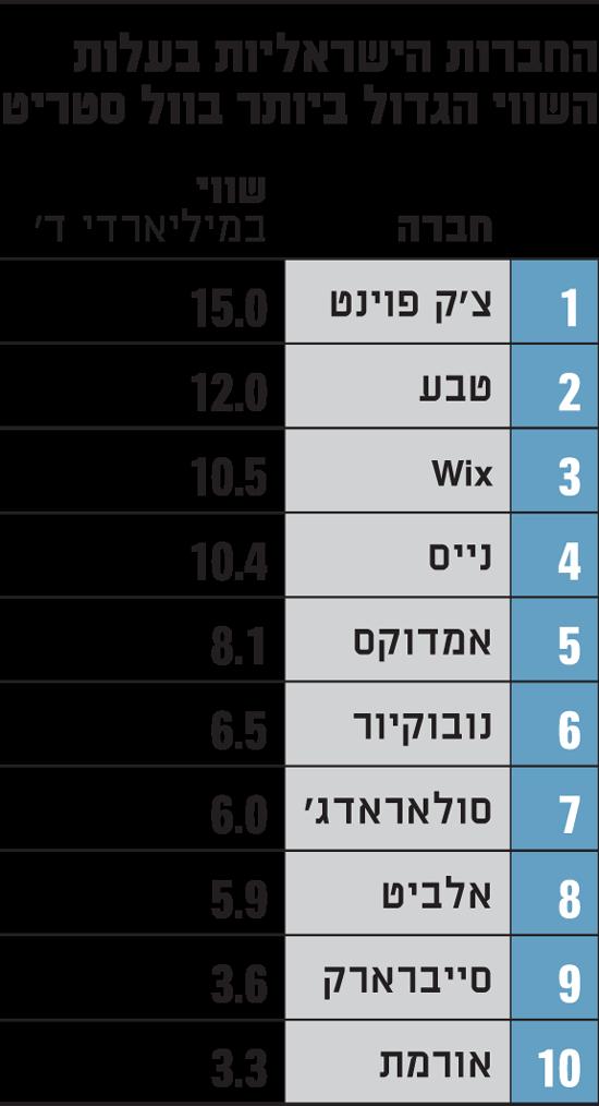 החברות הישראליות בעלות השווי הגדול
