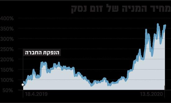 מחיר המניה של זום נסק