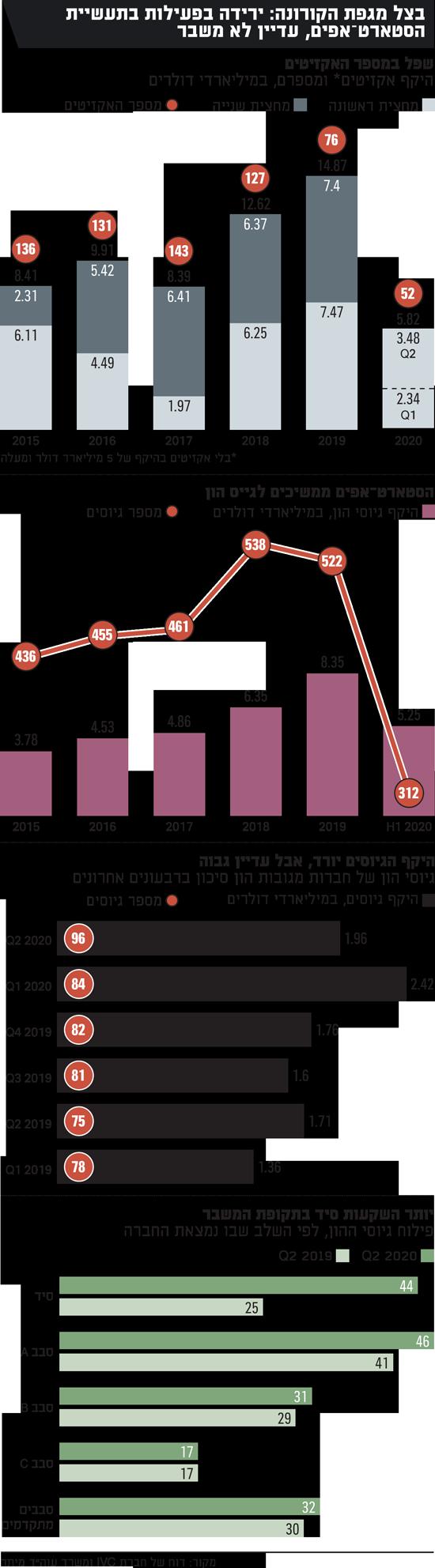 למרות מגפת הקורונה ירידה בפעילות בתעשיית הסטארטאפים, עדיין לא משבר