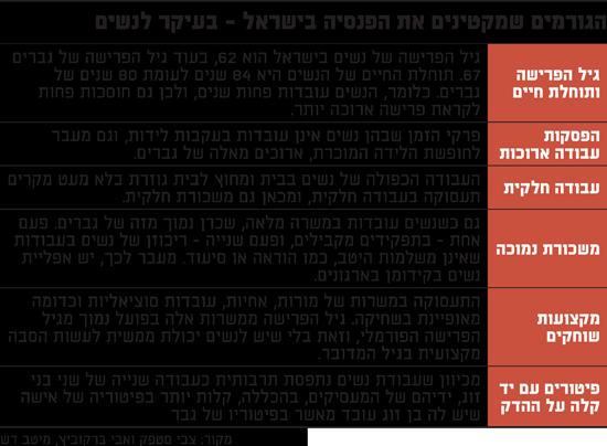 הגורמים-שמקטינים-את-הפנסיה-בישראל