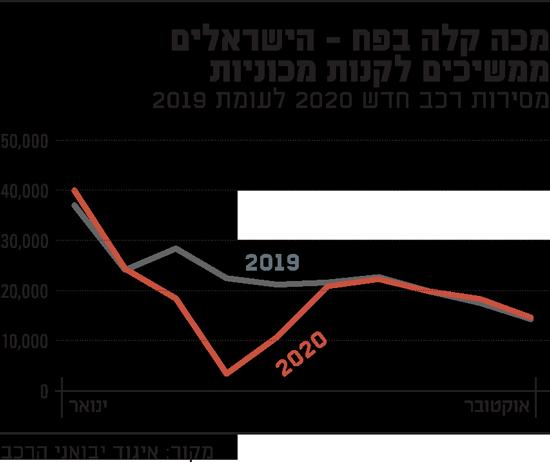 מכה-קלה-בפח---הישראלים-ממשיכים-לקנות-מכוניות
