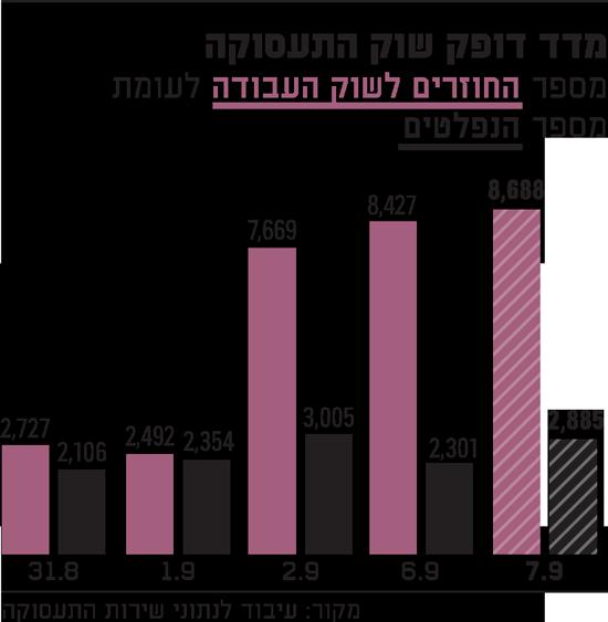 מדד-דופק-שוק-התעסוקה-7